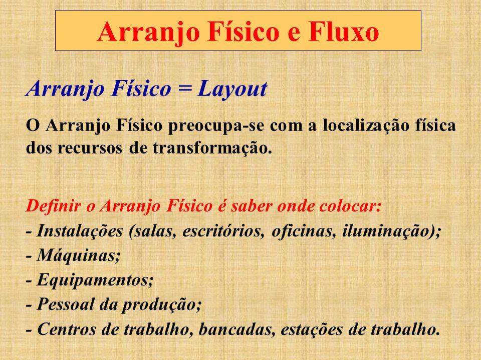 Arranjo Físico e Fluxo Arranjo Físico = Layout