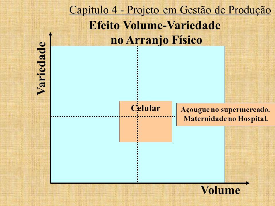 Efeito Volume-Variedade no Arranjo Físico