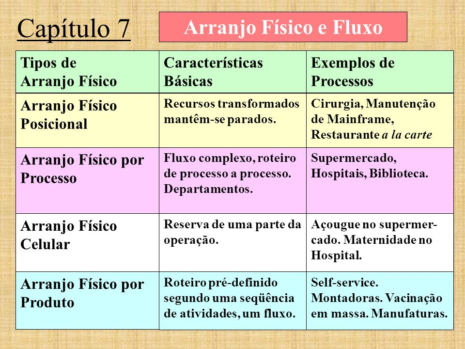 Capítulo 7 Arranjo Físico e Fluxo Tipos de Arranjo Físico