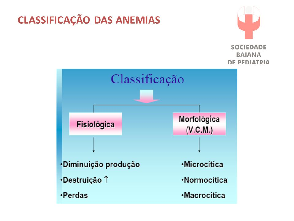 CLASSIFICAÇÃO DAS ANEMIAS