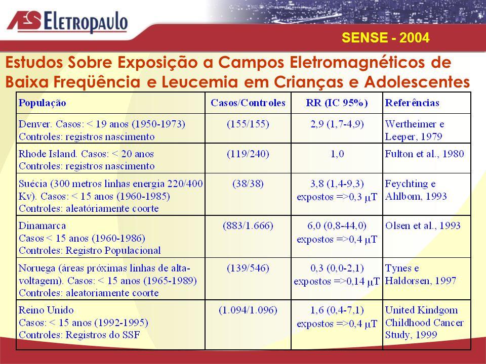 Estudos Sobre Exposição a Campos Eletromagnéticos de Baixa Freqüência e Leucemia em Crianças e Adolescentes