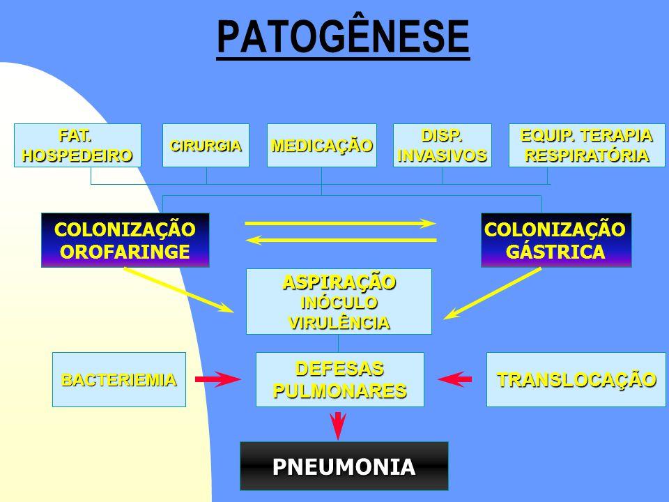 PATOGÊNESE PNEUMONIA COLONIZAÇÃO OROFARINGE COLONIZAÇÃO GÁSTRICA