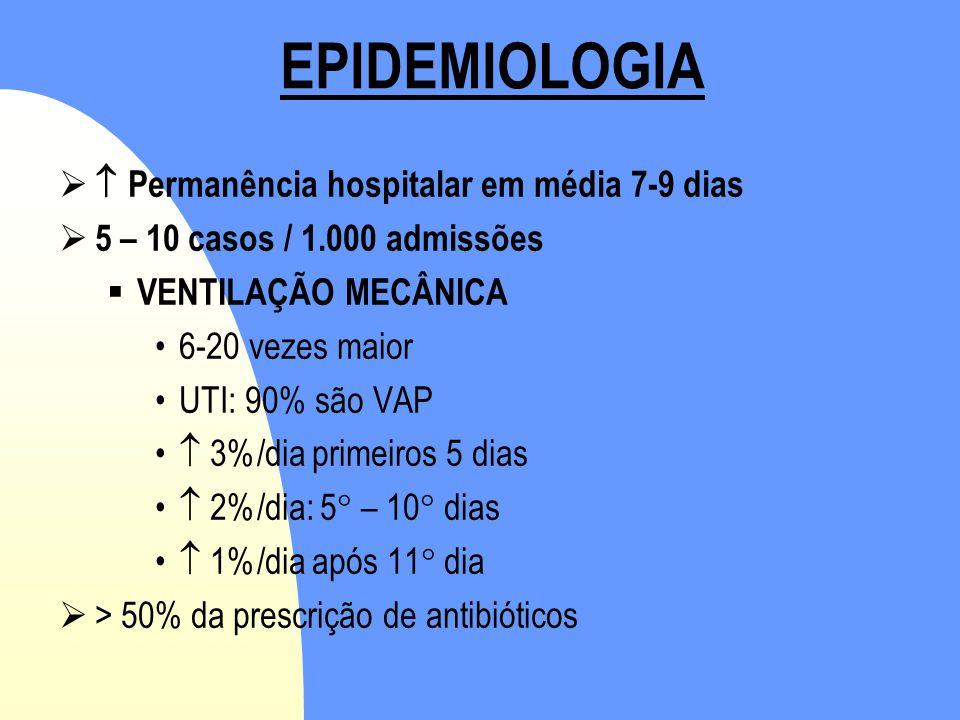 EPIDEMIOLOGIA  Permanência hospitalar em média 7-9 dias