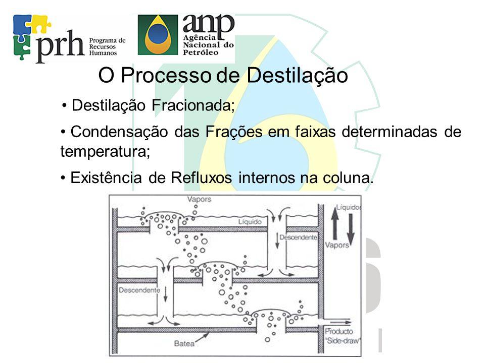 O Processo de Destilação