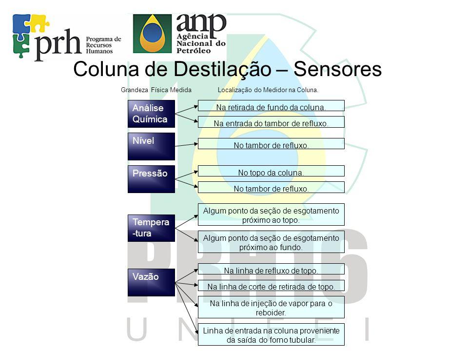 Coluna de Destilação – Sensores