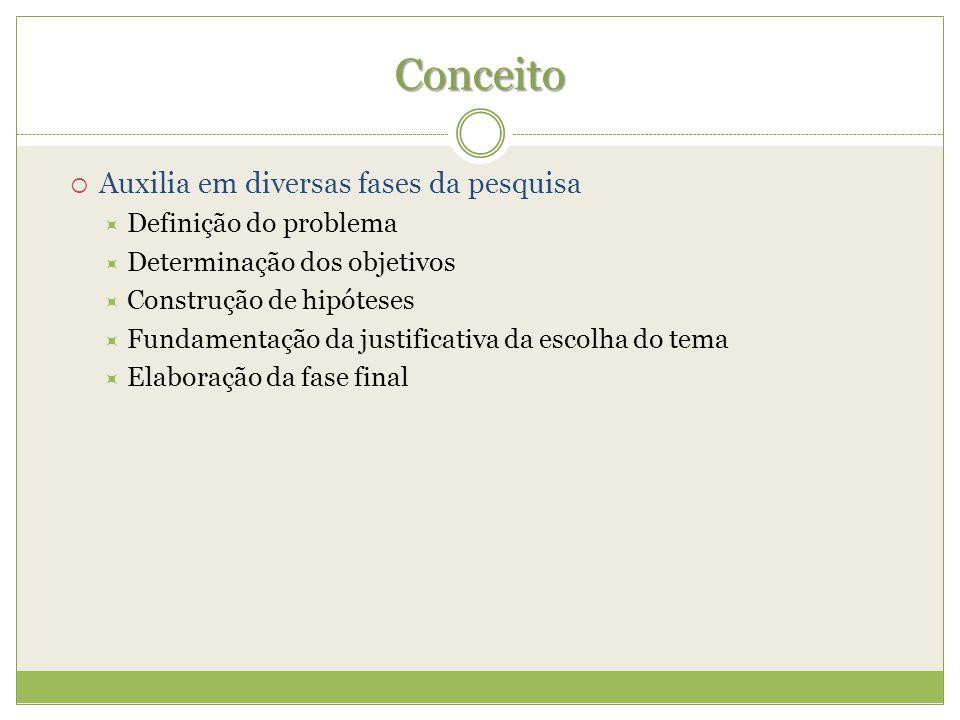 Conceito Auxilia em diversas fases da pesquisa Definição do problema