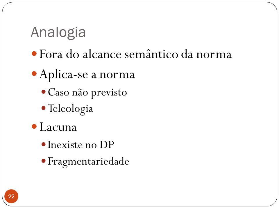 Analogia Fora do alcance semântico da norma Aplica-se a norma Lacuna
