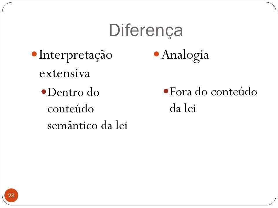 Diferença Interpretação extensiva Analogia
