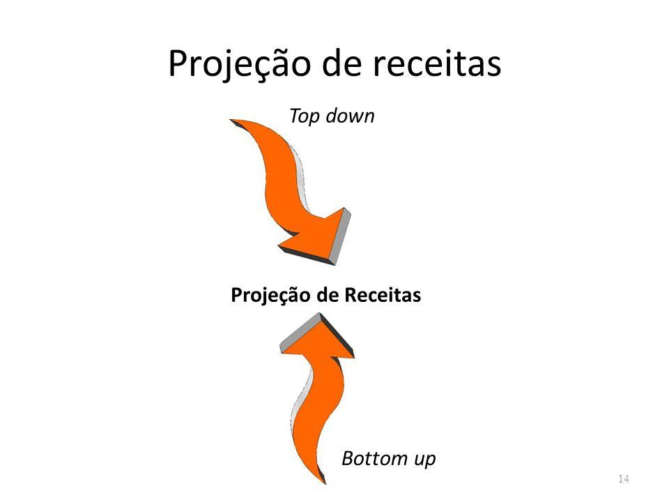 Projeção de receitas Top down Projeção de Receitas Bottom up