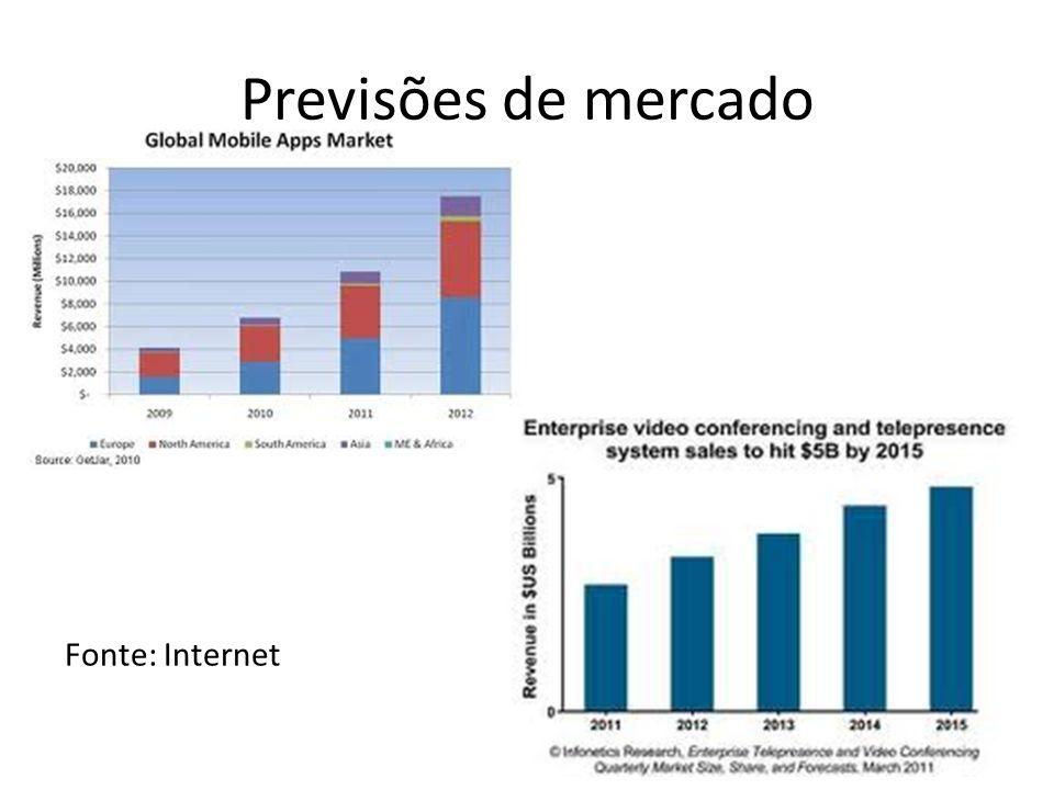 Previsões de mercado Fonte: Internet