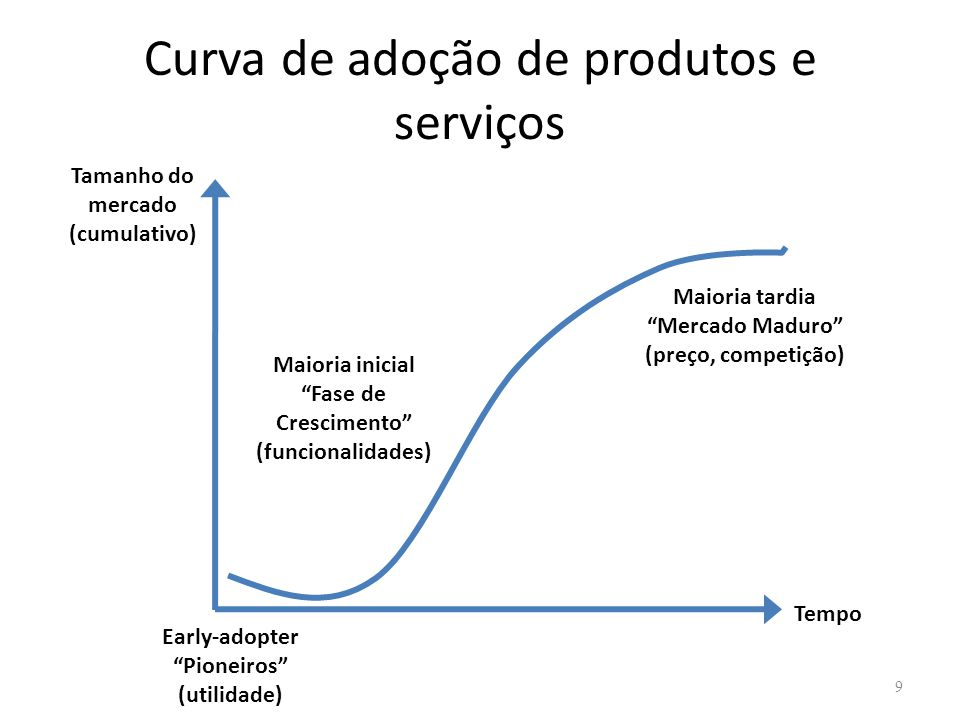 Curva de adoção de produtos e serviços