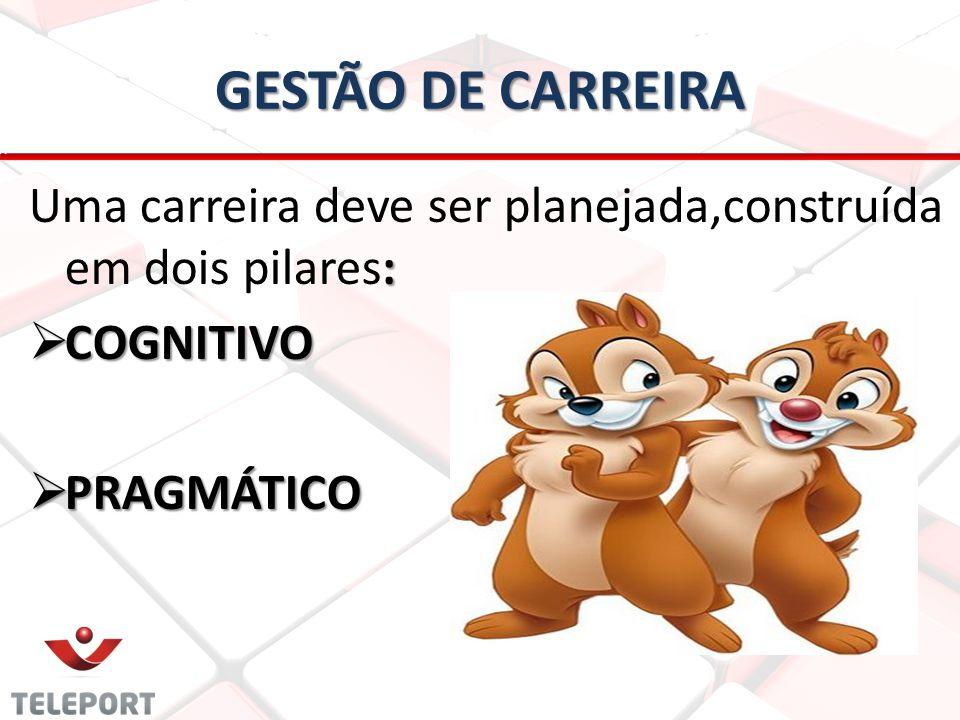 GESTÃO DE CARREIRA Uma carreira deve ser planejada,construída em dois pilares: COGNITIVO PRAGMÁTICO