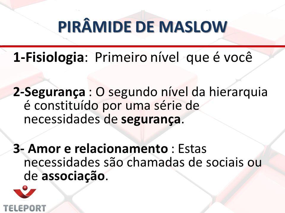 PIRÂMIDE DE MASLOW 1-Fisiologia: Primeiro nível que é você
