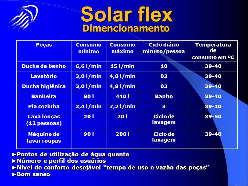 Solar flex Dimencionamento ►Pontos de utilização de água quente