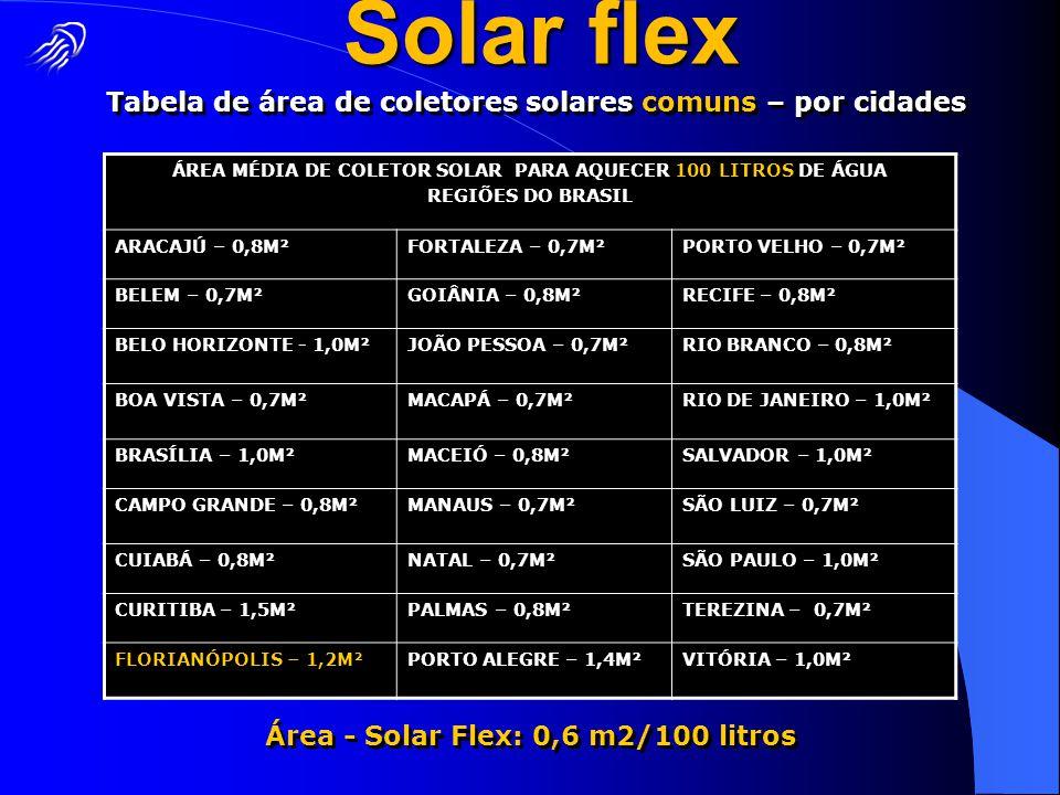 ÁREA MÉDIA DE COLETOR SOLAR PARA AQUECER 100 LITROS DE ÁGUA