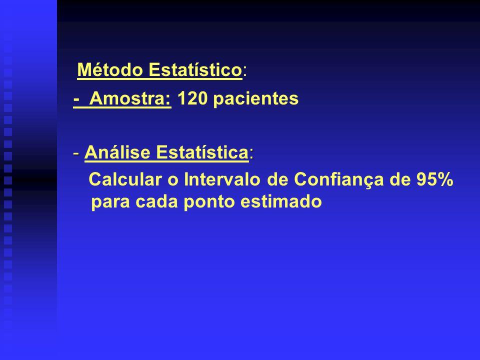 Método Estatístico: - Amostra: 120 pacientes.