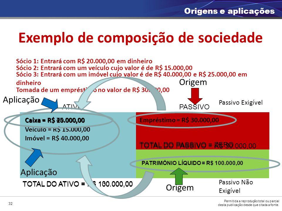 Exemplo de composição de sociedade