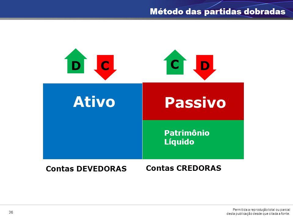 Ativo Passivo D C C D Método das partidas dobradas Patrimônio Líquido