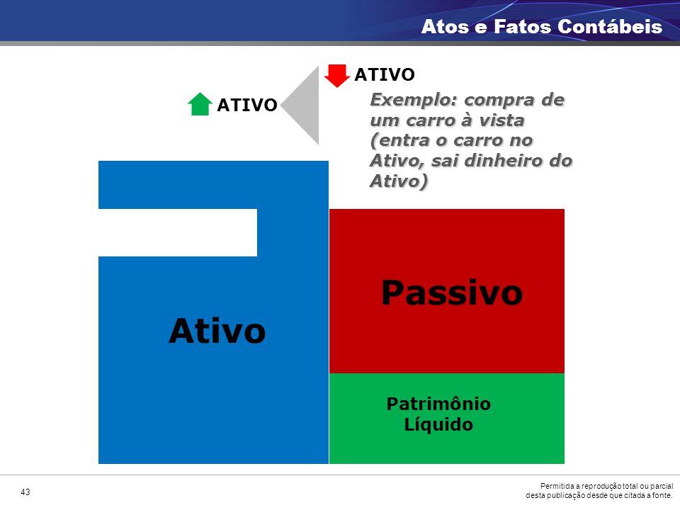 Passivo Ativo Atos e Fatos Contábeis ATIVO