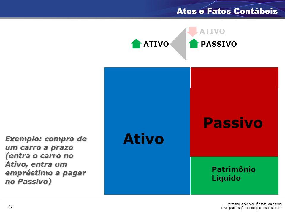 Passivo Ativo Atos e Fatos Contábeis ATIVO ATIVO PASSIVO