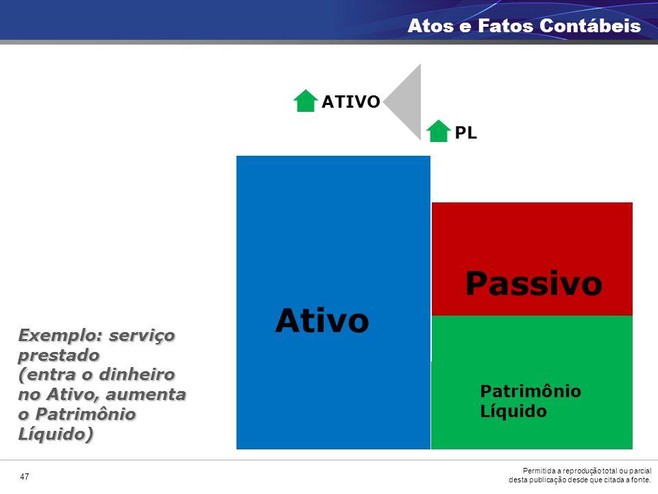 Passivo Ativo Atos e Fatos Contábeis ATIVO PL