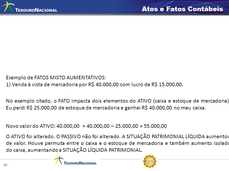 Atos e Fatos Contábeis Exemplo de FATOS MISTO AUMENTATIVOS: 1) Venda à vista de mercadoria por R$ 40.000,00 com lucro de R$ 15.000,00.