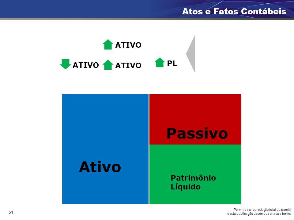 Passivo Ativo Atos e Fatos Contábeis ATIVO PL ATIVO ATIVO Patrimônio
