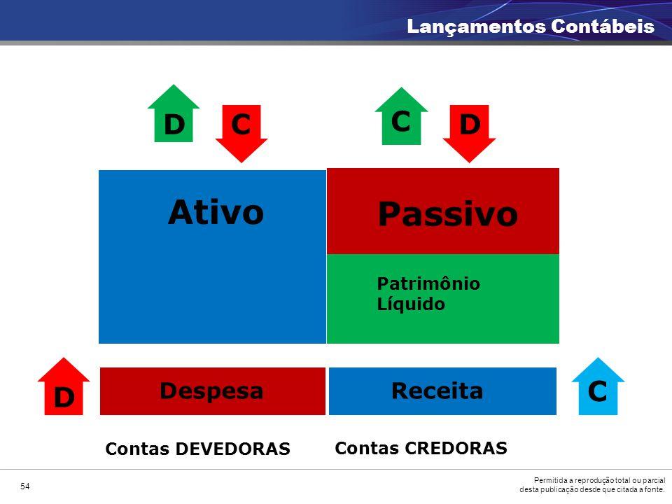 Ativo Passivo D C C D D C Despesa Receita Lançamentos Contábeis