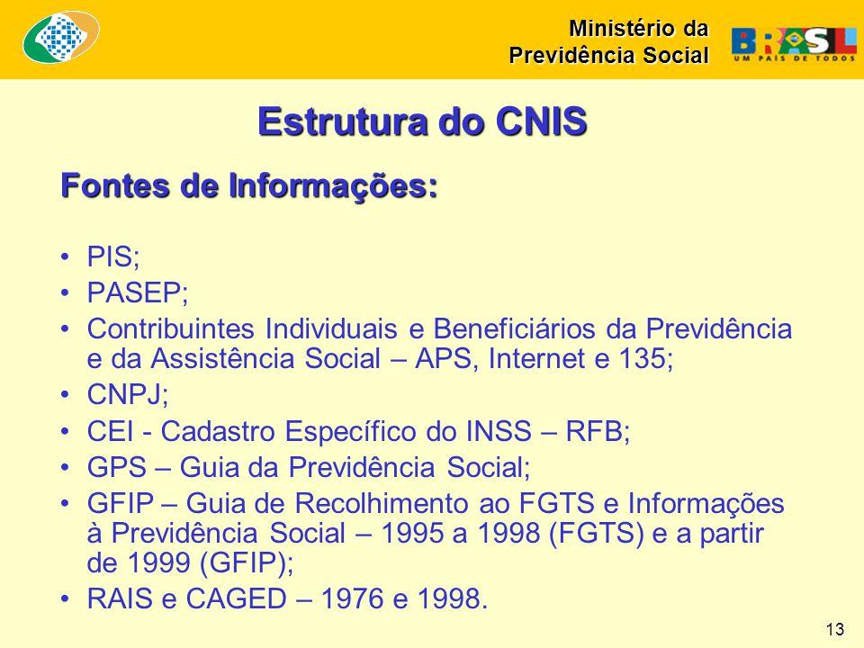 Estrutura do CNIS Fontes de Informações: PIS; PASEP;