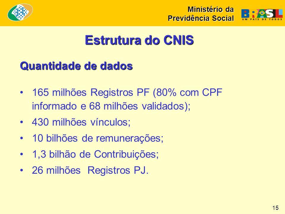 Estrutura do CNIS Quantidade de dados