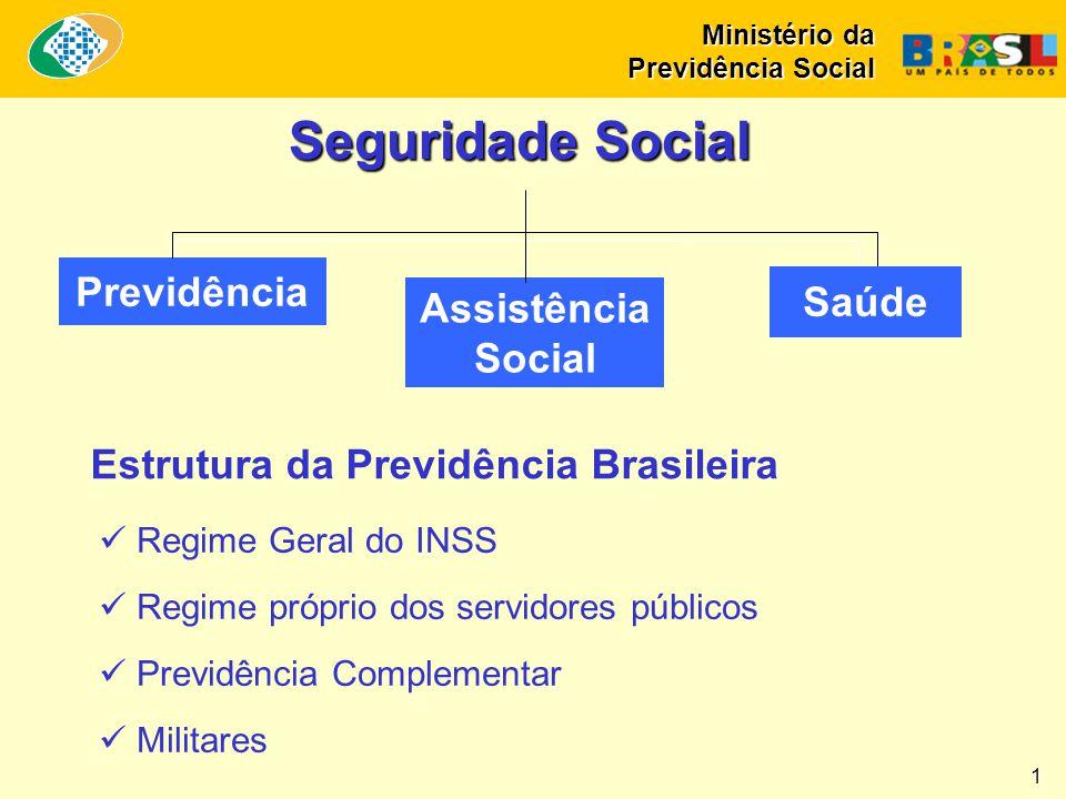 Seguridade Social Previdência Saúde Assistência Social