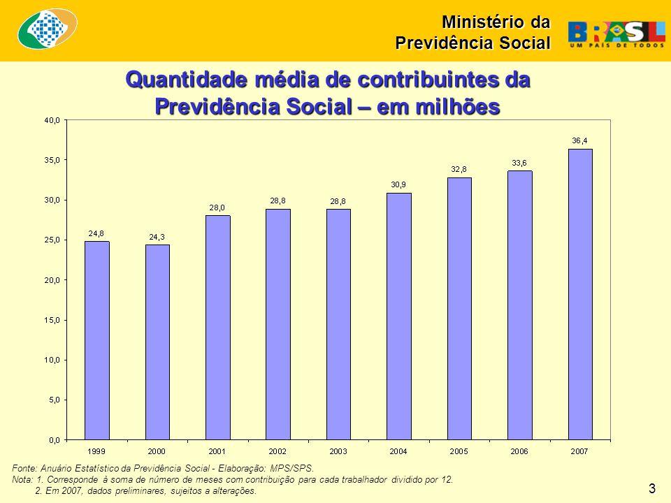 Quantidade média de contribuintes da Previdência Social – em milhões