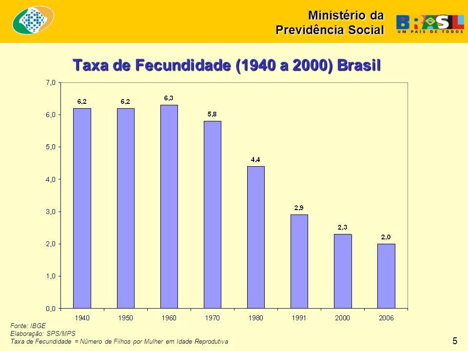 Taxa de Fecundidade (1940 a 2000) Brasil