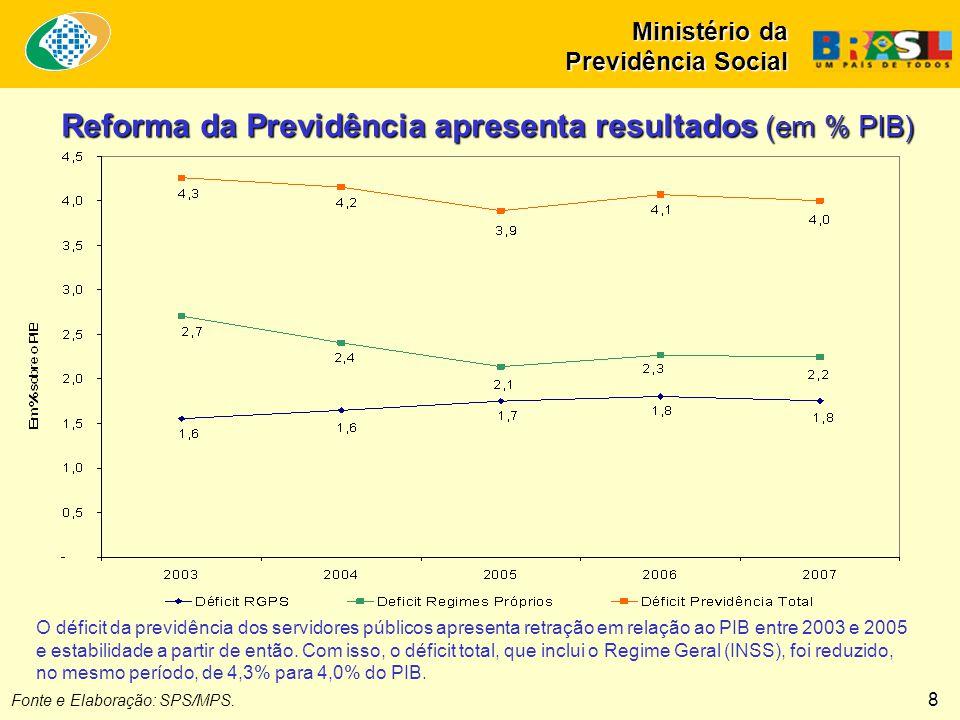 Reforma da Previdência apresenta resultados (em % PIB)