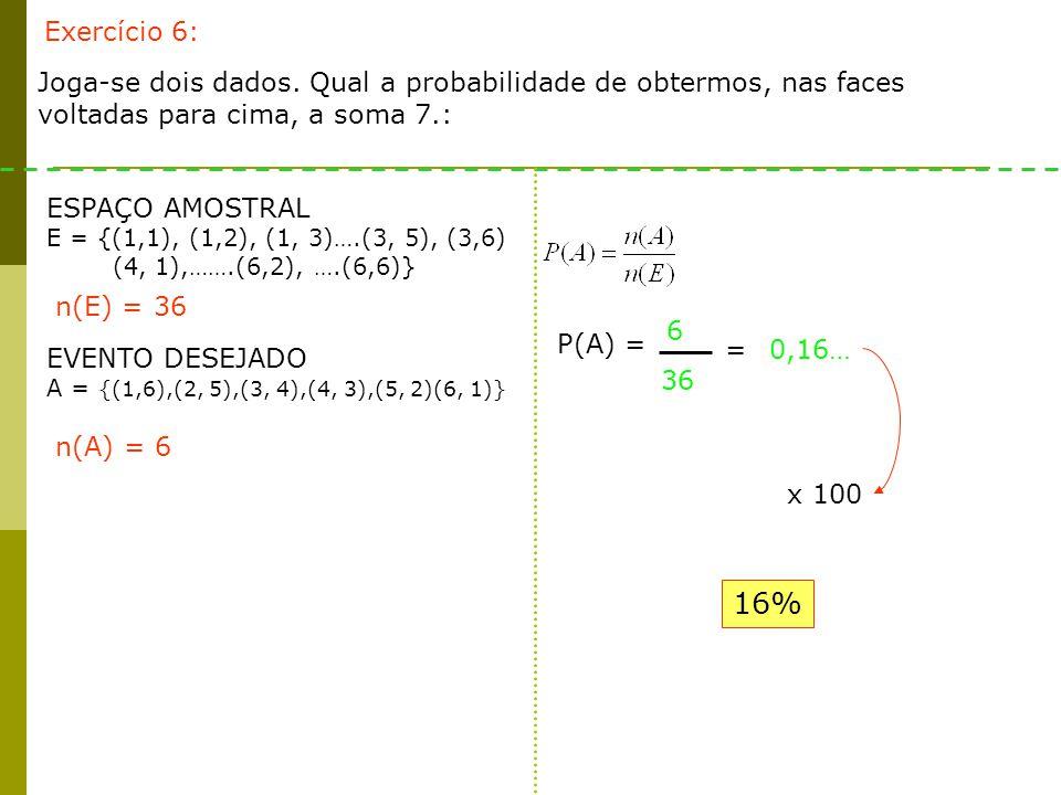 Exercício 6: Joga-se dois dados. Qual a probabilidade de obtermos, nas faces voltadas para cima, a soma 7.: