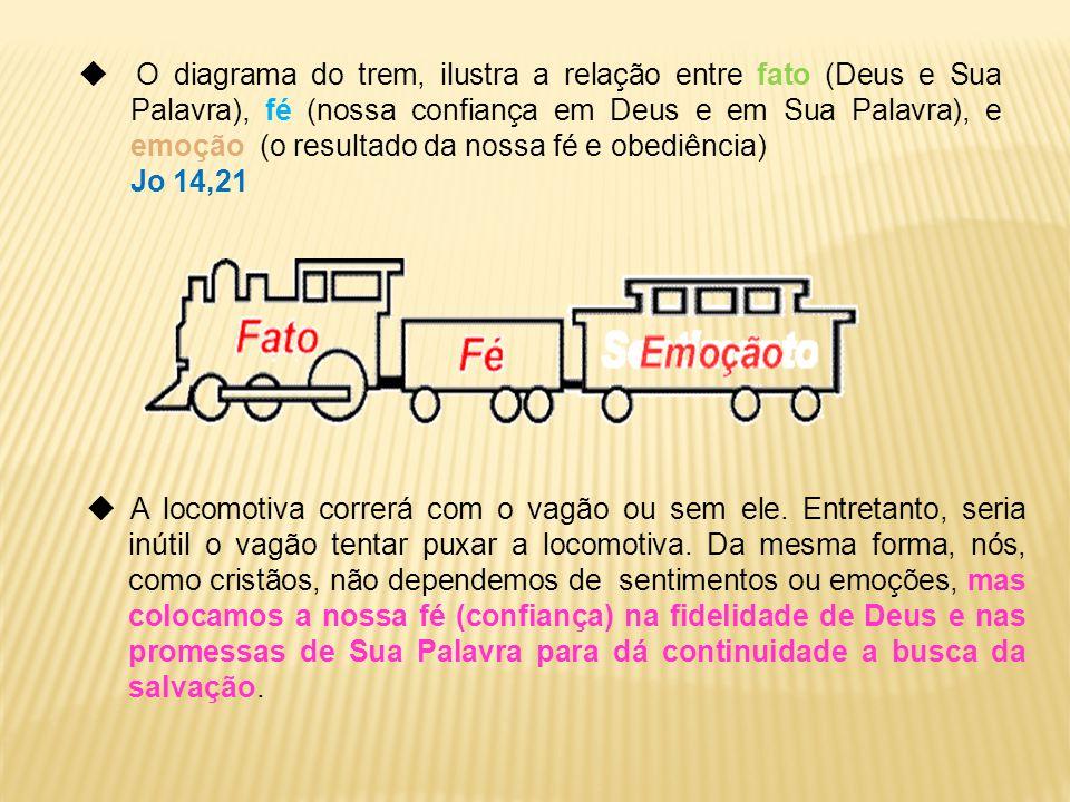  O diagrama do trem, ilustra a relação entre fato (Deus e Sua Palavra), fé (nossa confiança em Deus e em Sua Palavra), e emoção (o resultado da nossa fé e obediência)