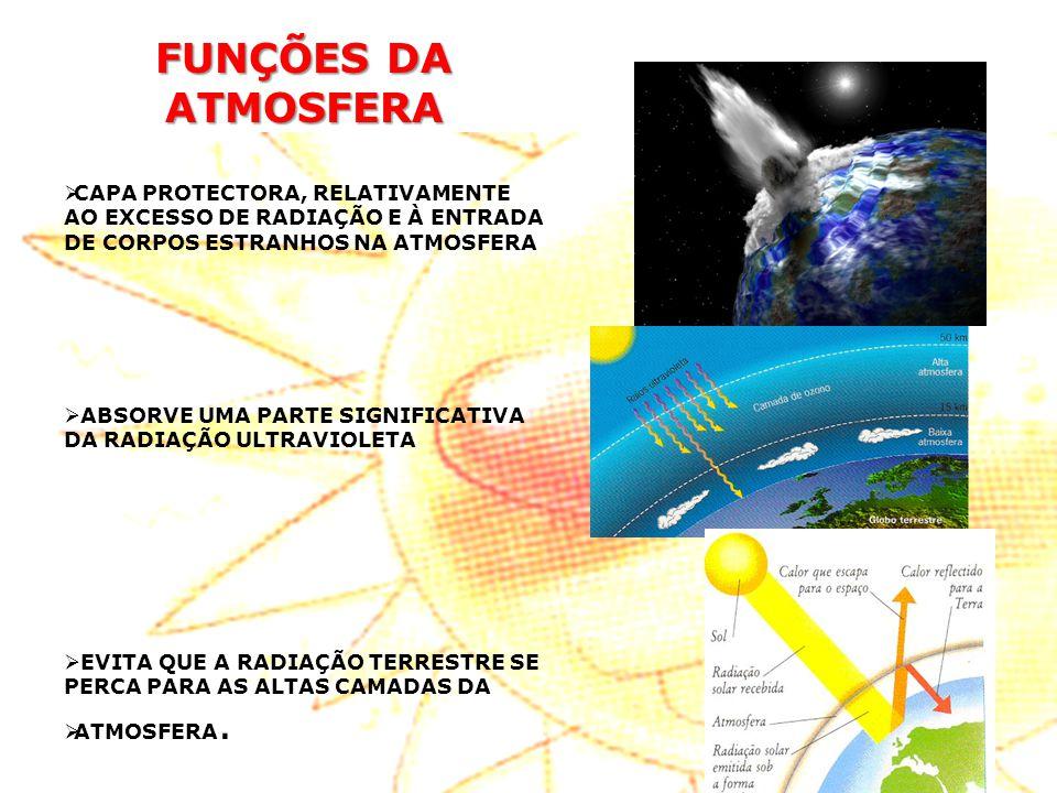 FUNÇÕES DA ATMOSFERA CAPA PROTECTORA, RELATIVAMENTE AO EXCESSO DE RADIAÇÃO E À ENTRADA DE CORPOS ESTRANHOS NA ATMOSFERA.