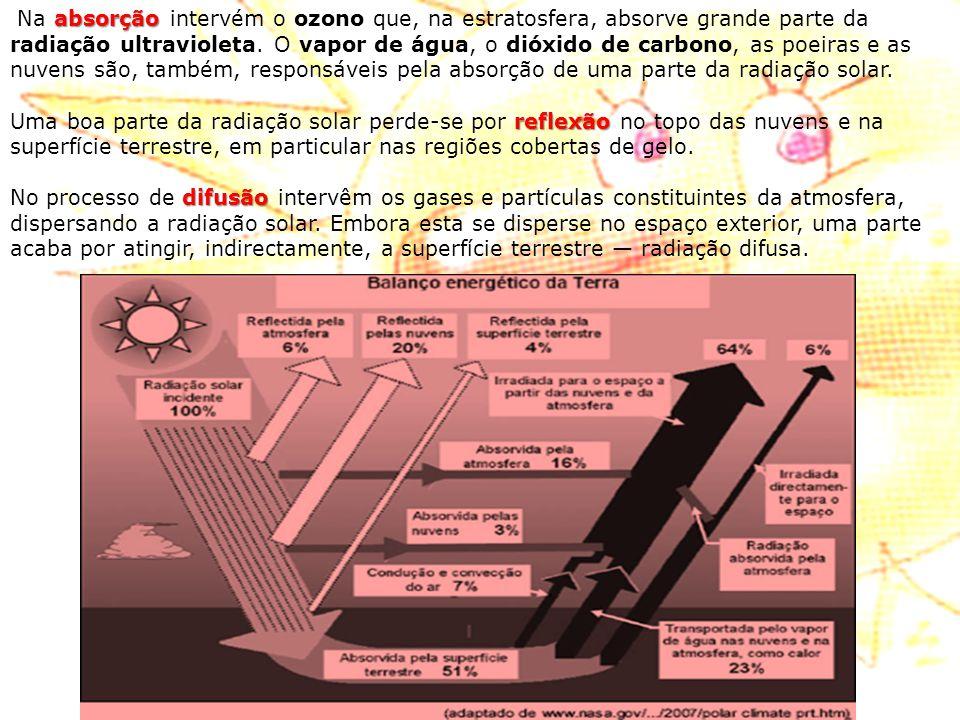 Na absorção intervém o ozono que, na estratosfera, absorve grande parte da radiação ultravioleta. O vapor de água, o dióxido de carbono, as poeiras e as nuvens são, também, responsáveis pela absorção de uma parte da radiação solar.