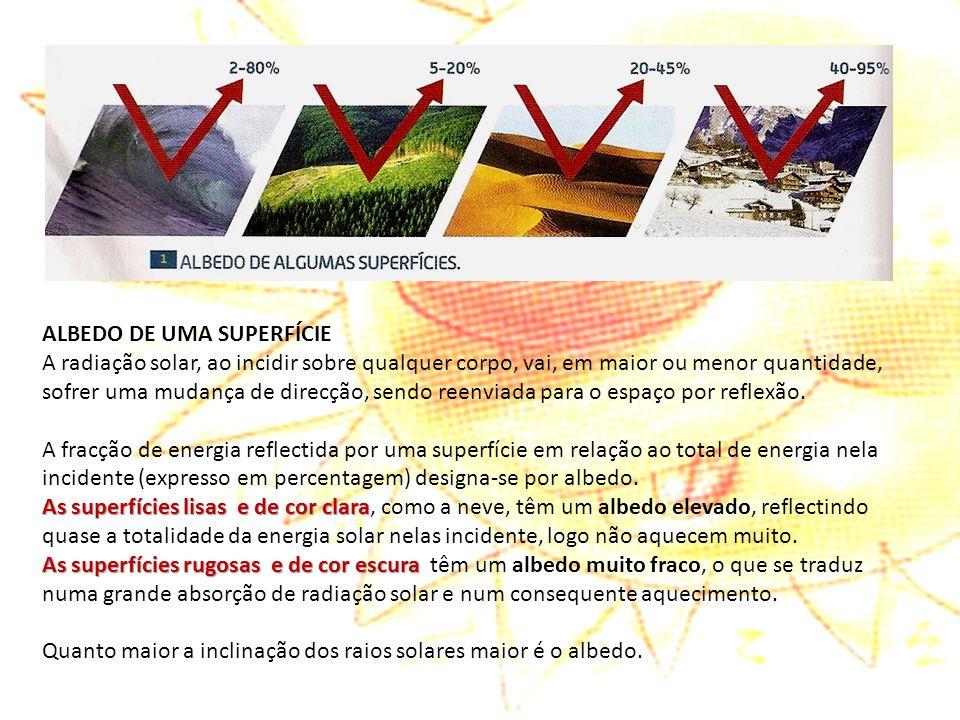 ALBEDO DE UMA SUPERFÍCIE