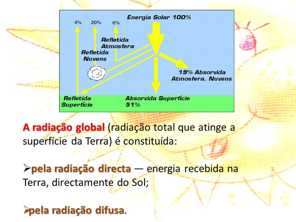 A radiação global (radiação total que atinge a superfície da Terra) é constituída: