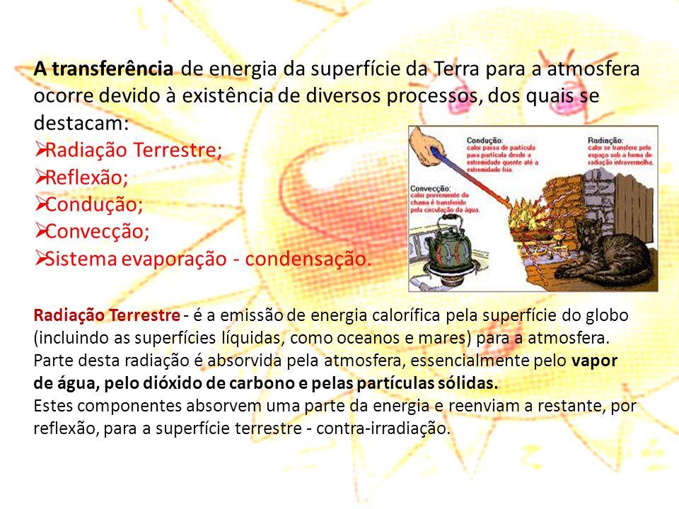 Sistema evaporação - condensação.
