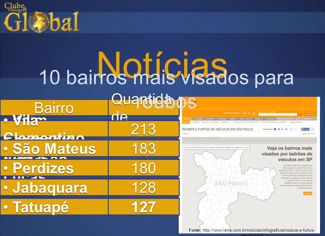 10 bairros mais visados para roubos