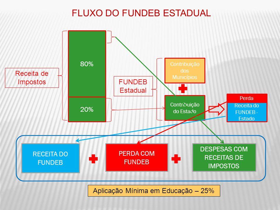 FLUXO DO FUNDEB ESTADUAL