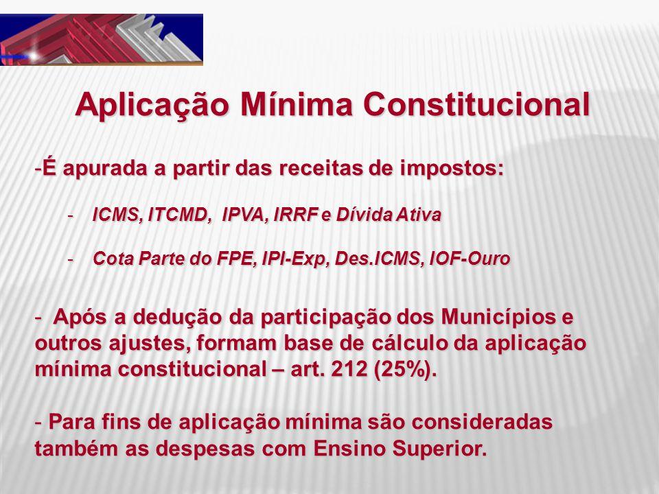Aplicação Mínima Constitucional