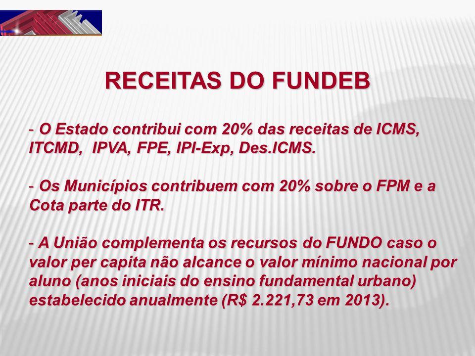 RECEITAS DO FUNDEB O Estado contribui com 20% das receitas de ICMS, ITCMD, IPVA, FPE, IPI-Exp, Des.ICMS.