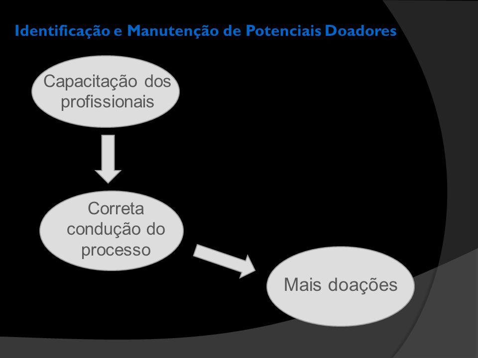 Identificação e Manutenção de Potenciais Doadores