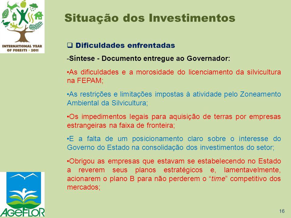 Situação dos Investimentos