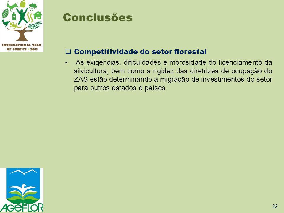 Conclusões Competitividade do setor florestal