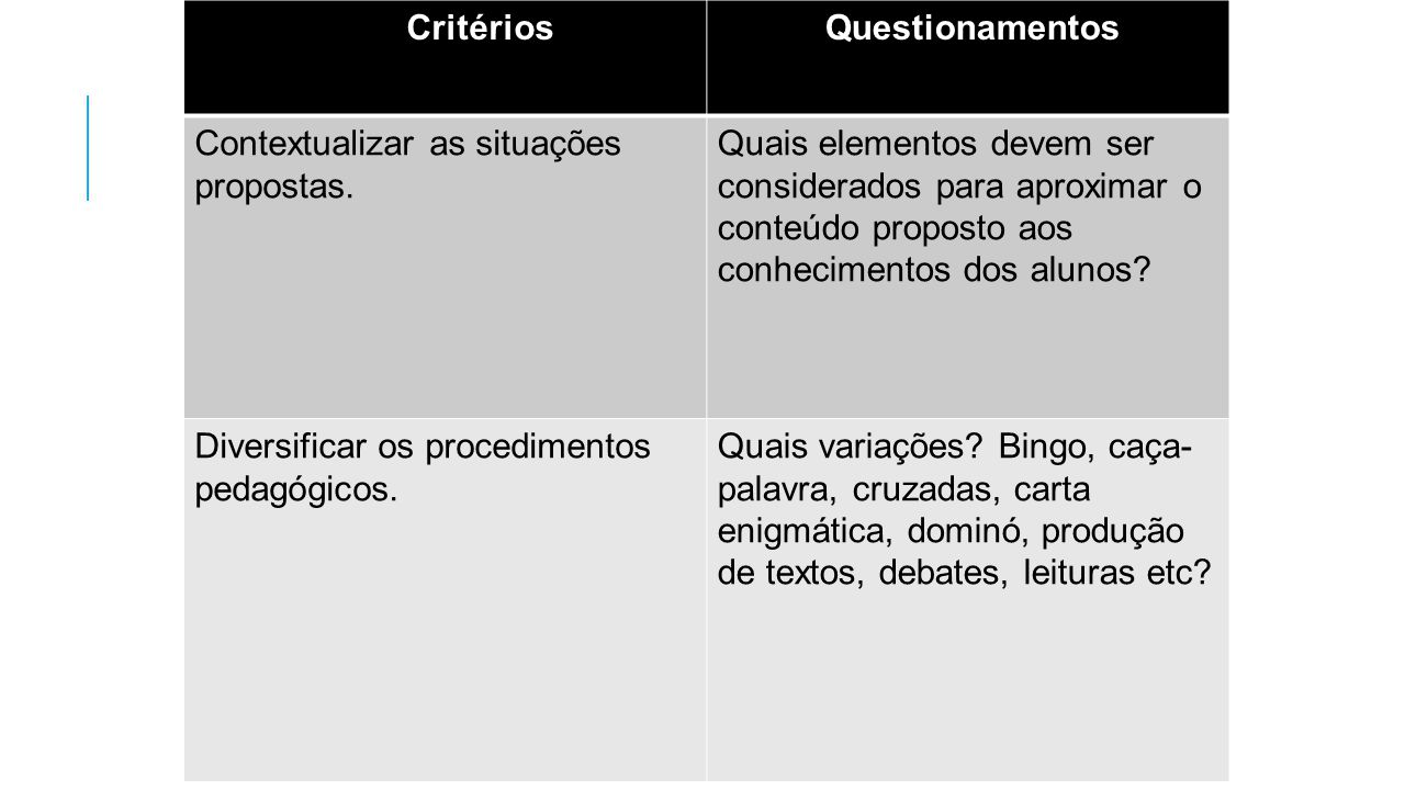 GRADE BÁSICA Questionamentos Contextualizar as situações propostas.