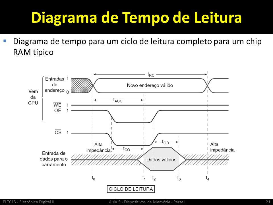 Diagrama de Tempo de Leitura